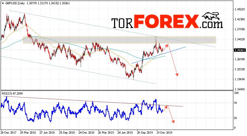 GBP/USD прогноз Форекс на неделю 20 — 24 января 2020