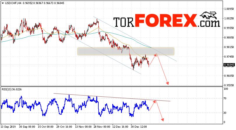 USD/CHF прогноз Доллар Франк на 15 января 2020