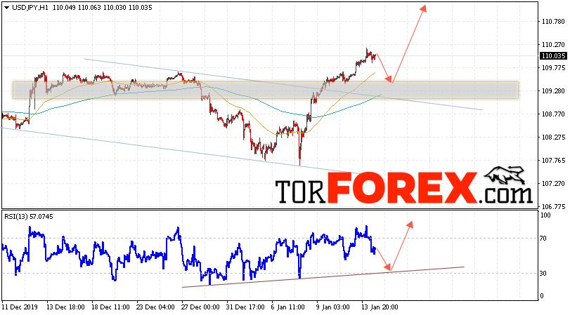 USD/JPY прогноз Доллар Иена на 15 января 2020