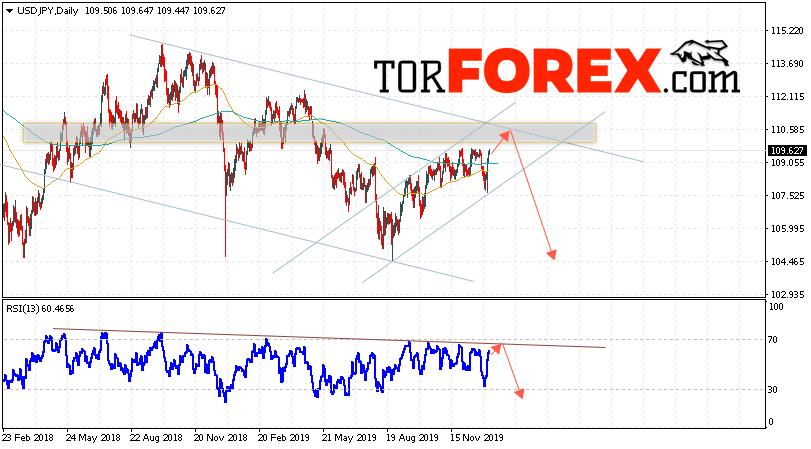 USD/JPY прогноз Доллар Иена на неделю 13 — 17 января 2020