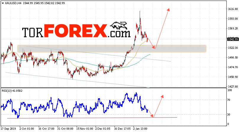 XAU/USD прогноз цен на Золото на 15 января 2020