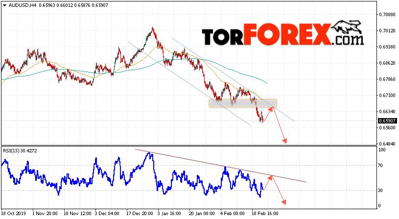 AUD/USD прогноз Форекс и аналитика на 25 февраля 2020