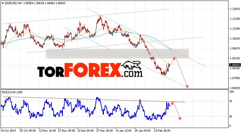 EUR/USD прогноз Евро Доллар на 26 февраля 2020