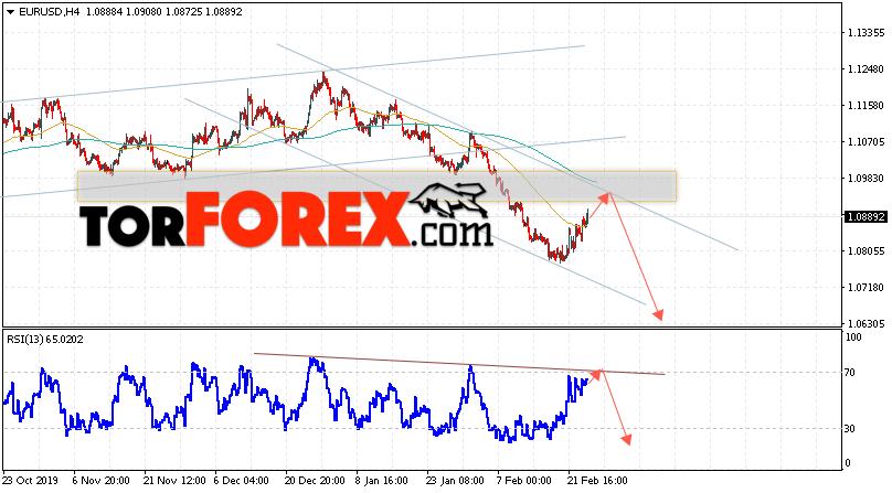 EUR/USD прогноз Евро Доллар на 27 февраля 2020