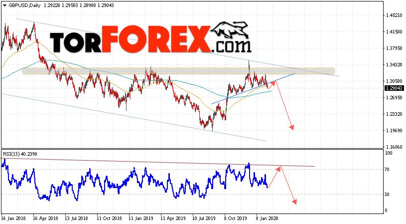 GBP/USD прогноз Форекс на неделю 10 — 14 февраля 2020