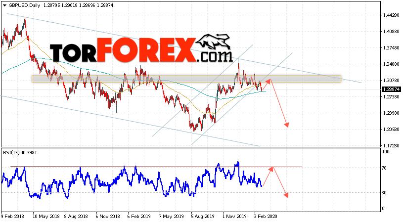 GBP/USD прогноз Форекс на неделю 24 — 28 февраля 2020