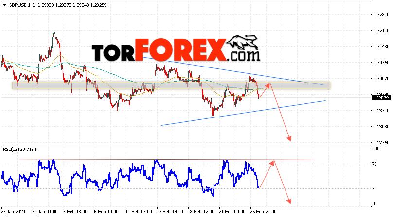 GBP/USD прогноз Фунт Доллар на 27 февраля 2020