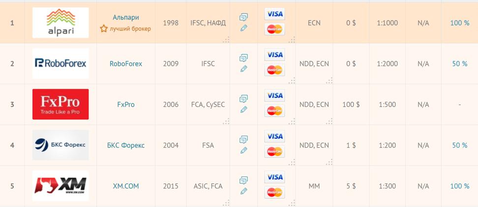 Крупнейшие Форекс брокеры по версии рейтинга портала Brokers.Ru