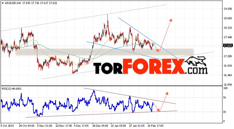 Серебро прогноз и аналитика XAG/USD на 14 февраля 2020
