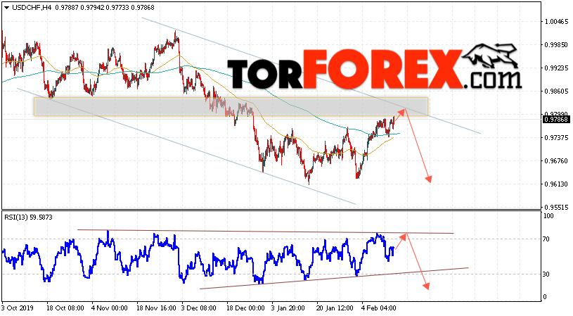 USD/CHF прогноз Доллар Франк на 14 февраля 2020