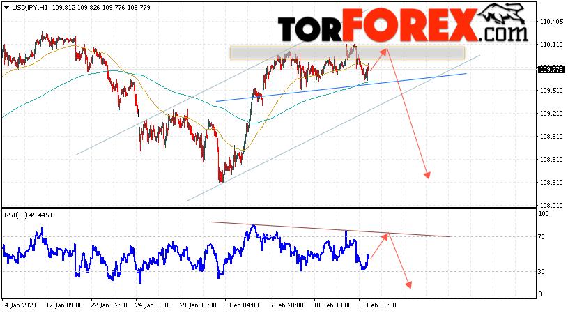USD/JPY прогноз Доллар Иена на 14 февраля 2020