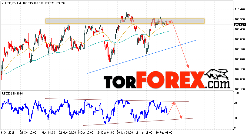 USD/JPY прогноз Доллар Иена на 19 февраля 2020