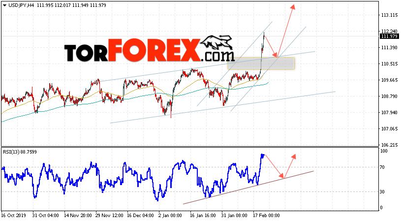 USD/JPY прогноз Доллар Иена на 21 февраля 2020