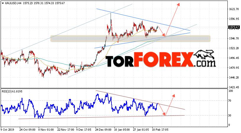 XAU/USD прогноз цен на Золото на 14 февраля 2020