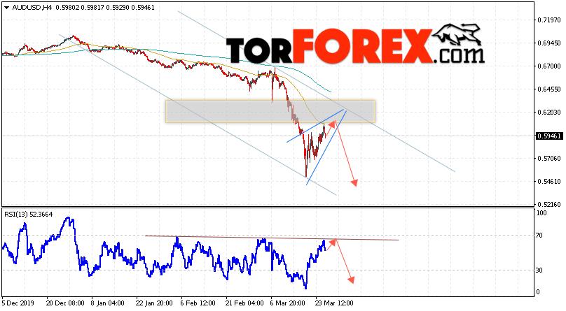 AUD/USD прогноз Форекс и аналитика на 26 марта 2020