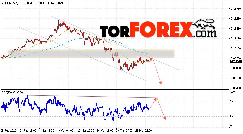 EUR/USD прогноз Евро Доллар на 26 марта 2020