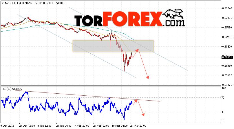 Форекс прогноз и аналитика NZD/USD на 26 марта 2020