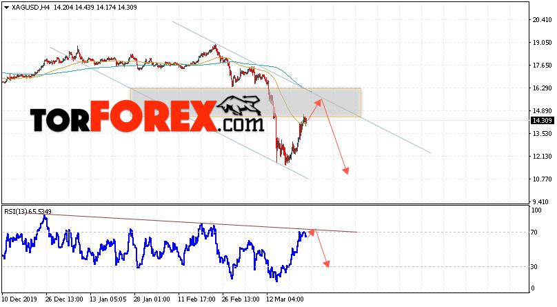 Серебро прогноз и аналитика XAG/USD на 26 марта 2020