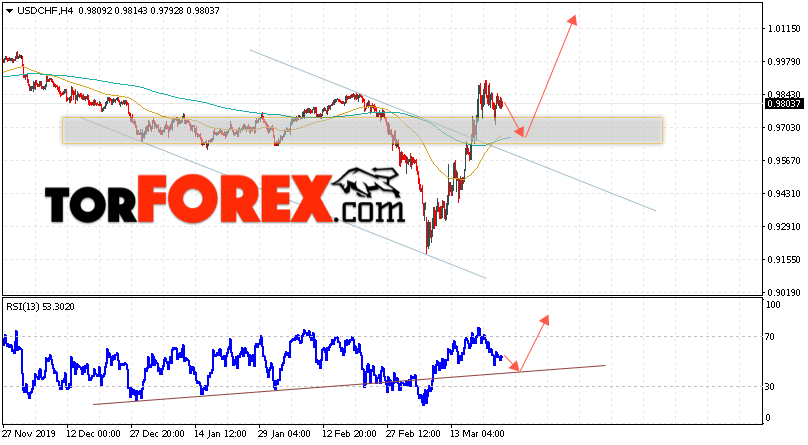 USD/CHF прогноз Доллар Франк на 26 марта 2020