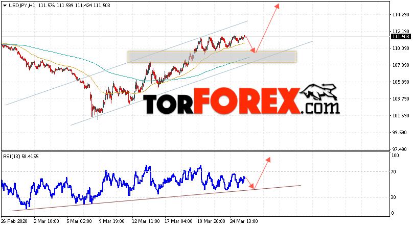 USD/JPY прогноз Доллар Иена на 26 марта 2020