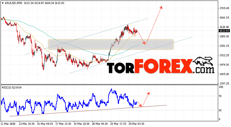 XAU/USD прогноз цен на Золото на 26 марта 2020