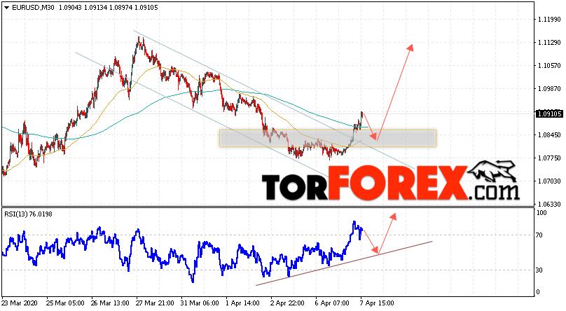 EUR/USD прогноз Евро Доллар на 8 апреля 2020