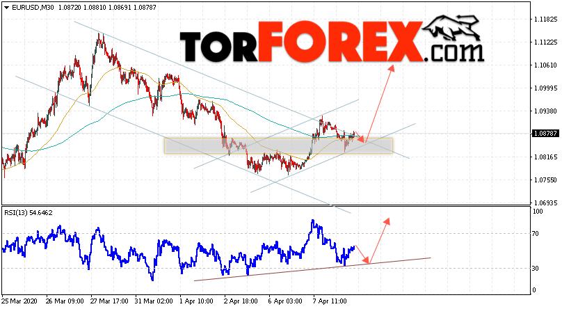 EUR/USD прогноз Евро Доллар на 9 апреля 2020