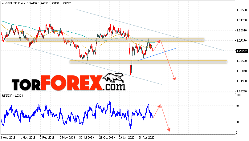 GBP/USD прогноз Форекс на 29 июня — 3 июля 2020