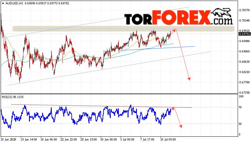 AUD/USD прогноз Форекс и аналитика на 14 июля 2020
