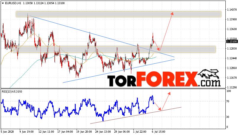 EUR/USD прогноз Евро Доллар на 7 июля 2020