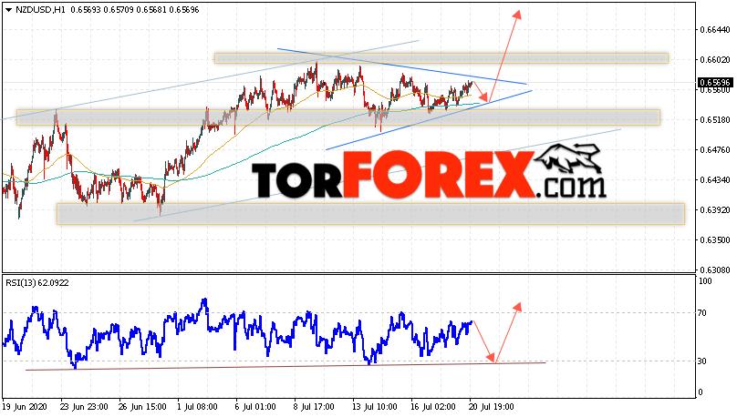 Форекс прогноз и аналитика NZD/USD на 21 июля 2020