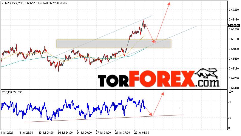 Форекс прогноз и аналитика NZD/USD на 23 июля 2020