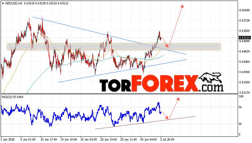 Форекс прогноз и аналитика NZD/USD на 3 июля 2020