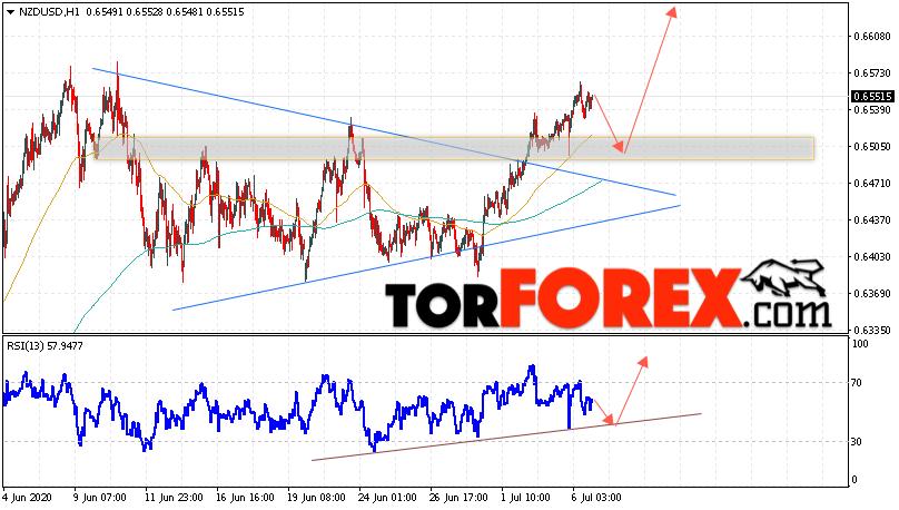 Форекс прогноз и аналитика NZD/USD на 7 июля 2020