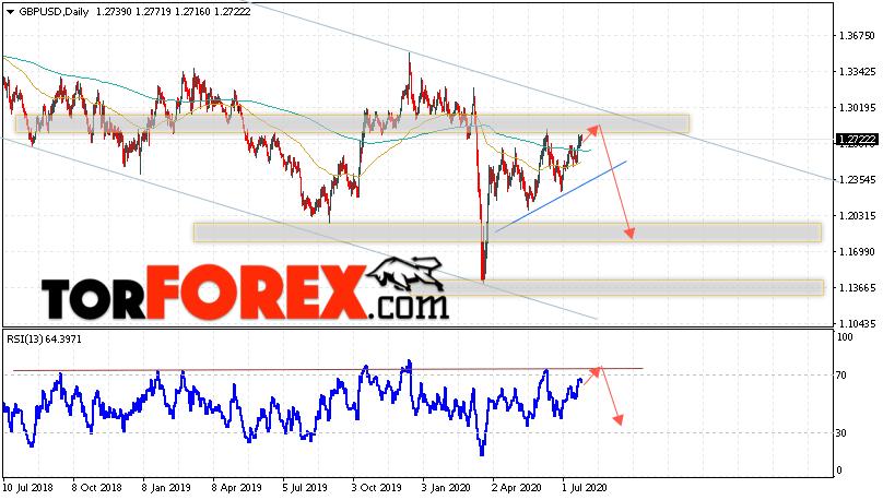 GBP/USD прогноз Форекс на 27 — 31 июля 2020