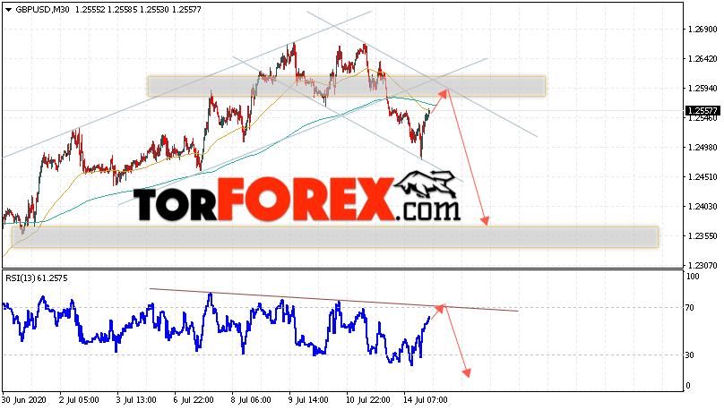 GBP/USD прогноз Фунт Доллар на 15 июля 2020