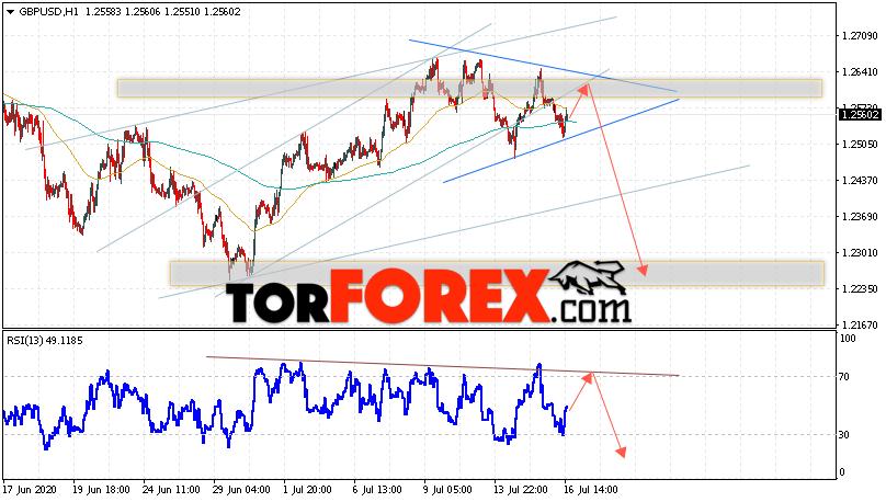 GBP/USD прогноз Фунт Доллар на 17 июля 2020
