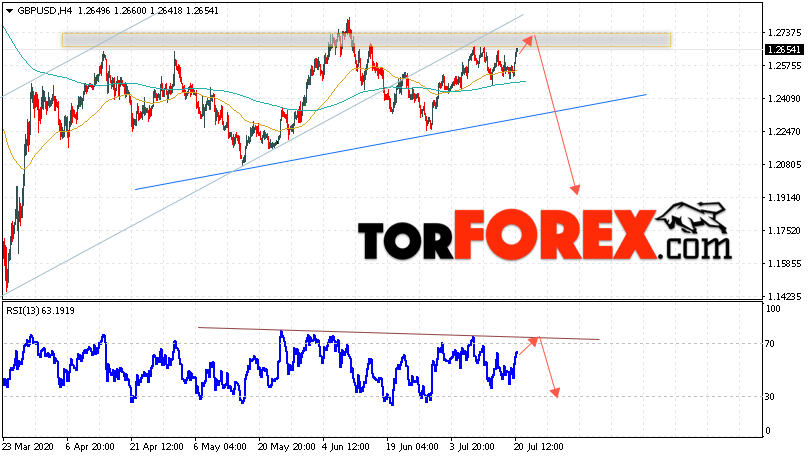 GBP/USD прогноз Фунт Доллар на 21 июля 2020