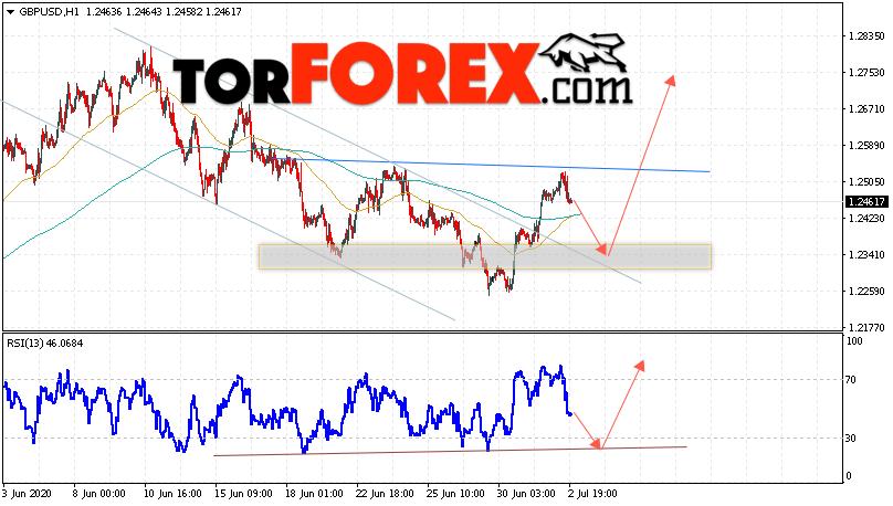 GBP/USD прогноз Фунт Доллар на 3 июля 2020