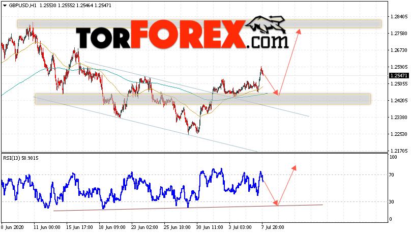 GBP/USD прогноз Фунт Доллар на 8 июля 2020