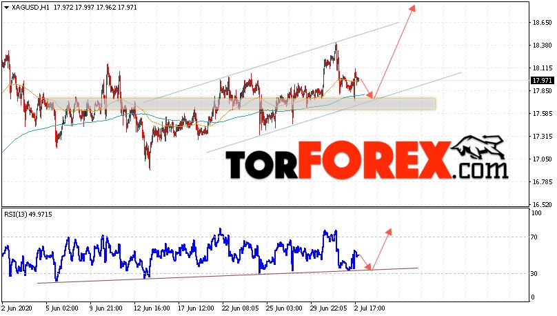 Серебро прогноз и аналитика XAG/USD на 3 июля 2020