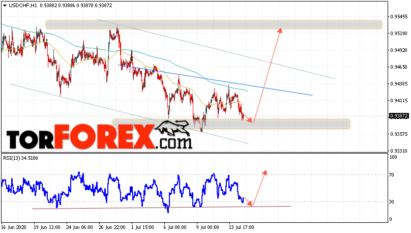 USD/CHF прогноз Доллар Франк на 15 июля 2020