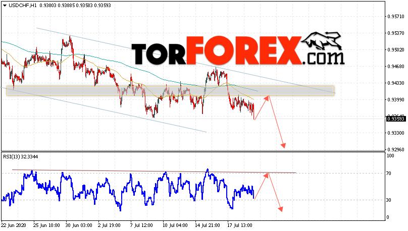 USD/CHF прогноз Доллар Франк на 22 июля 2020