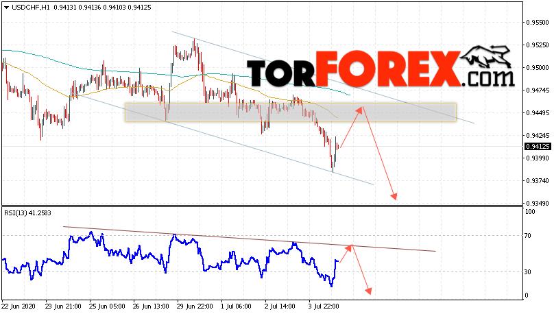 USD/CHF прогноз Доллар Франк на 7 июля 2020