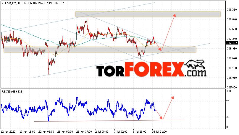 USD/JPY прогноз Доллар Иена на 15 июля 2020