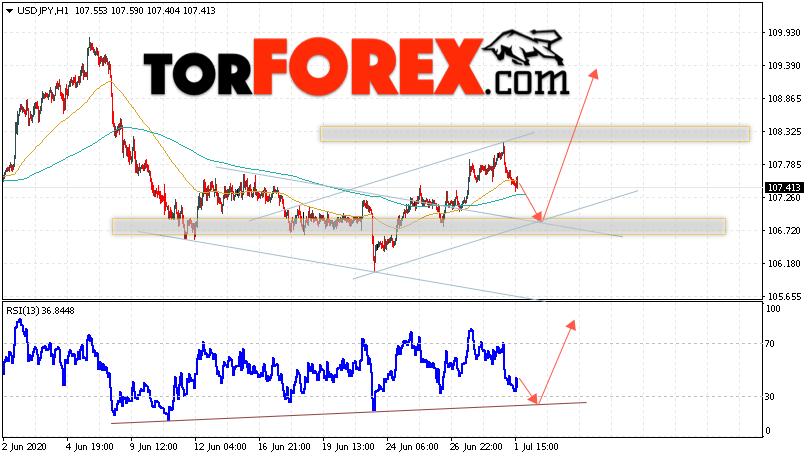 USD/JPY прогноз Доллар Иена на 2 июля 2020