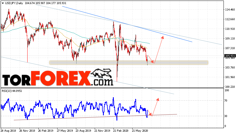 USD/JPY прогноз Доллар Иена на 3 — 7 августа 2020