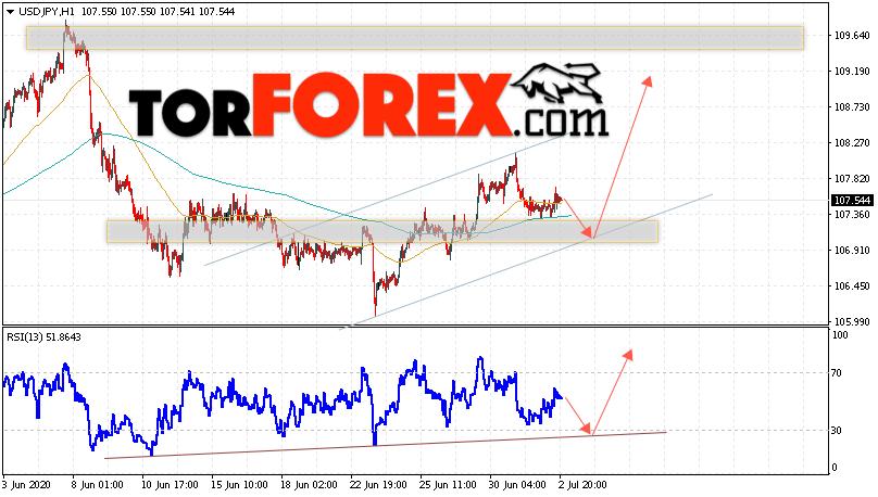 USD/JPY прогноз Доллар Иена на 3 июля 2020