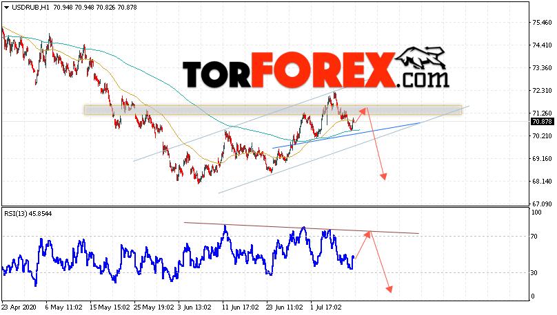 USD/RUB прогноз курса Доллара на 10 июля 2020