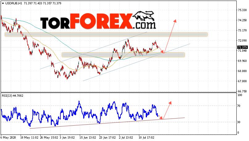 USD/RUB прогноз курса Доллара на 21 июля 2020